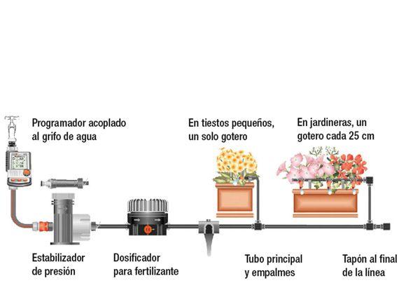 Verdeesvida paso a paso instalar riego por goteo en la for Instalacion riego automatico jardin
